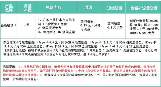 """中国电信""""超低月租套餐"""":月租3元,每月送"""