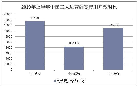 2019年中国电信行业现状,三大运营商4G用户和宽